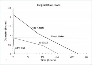 Degradation Rate
