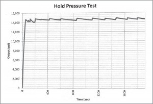 Hold Pressure Test