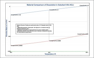 Material Comparison of Dissolution in Solution (10% HCL)